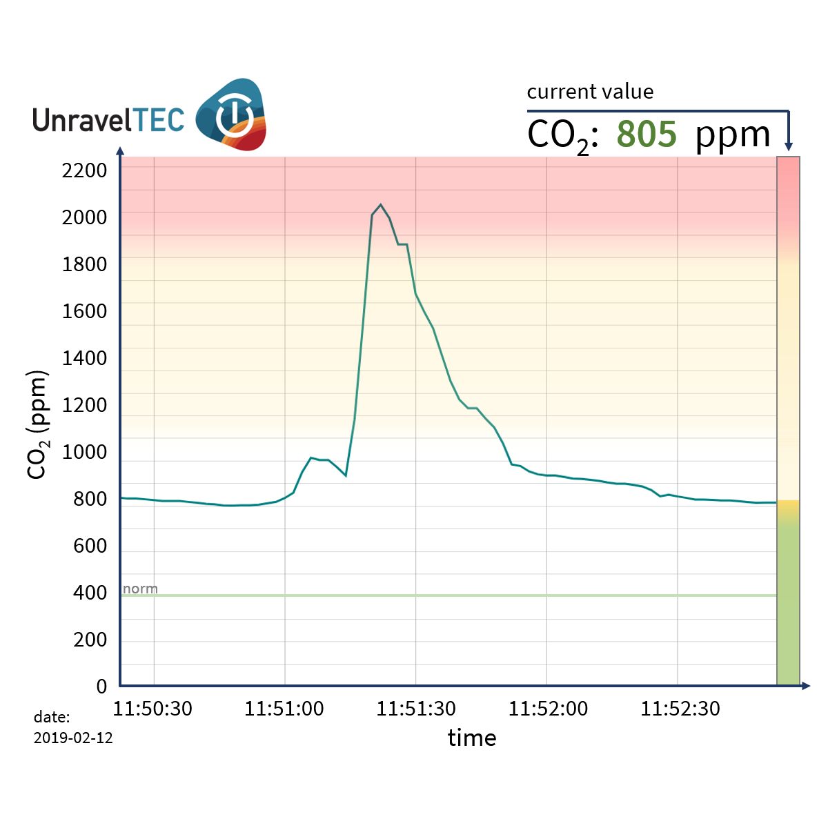 Visualisation of CO2 levels measured with CO2 logger